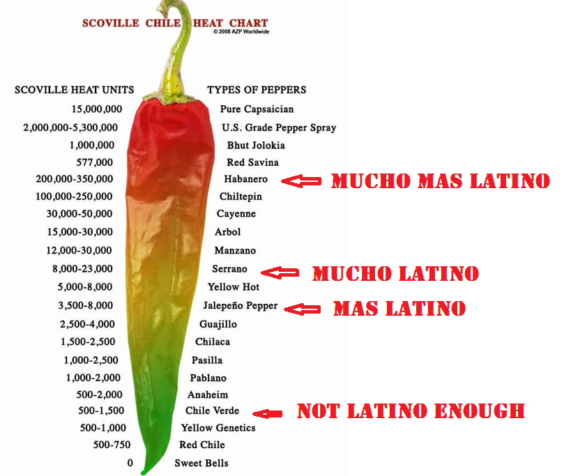 How Latino you are based on what hot peppers you eat